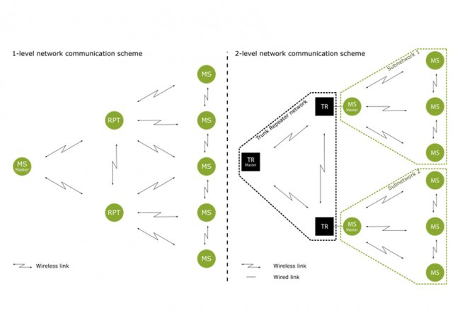 Sensor network - communication scheme